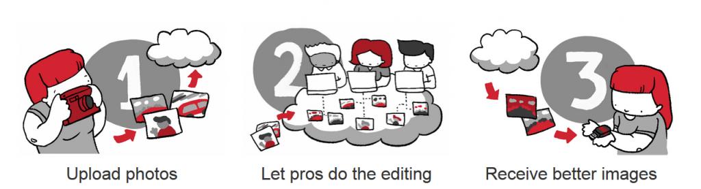 delegating photo editing